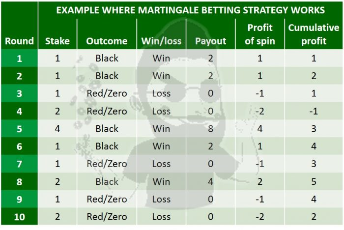 Martingale roulette strategy explained