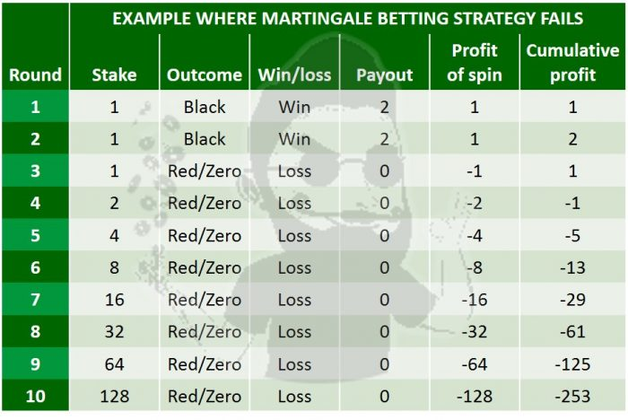 how does Martingale roulette strategy work