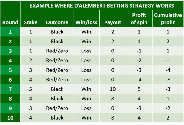 D alembert strategy explained
