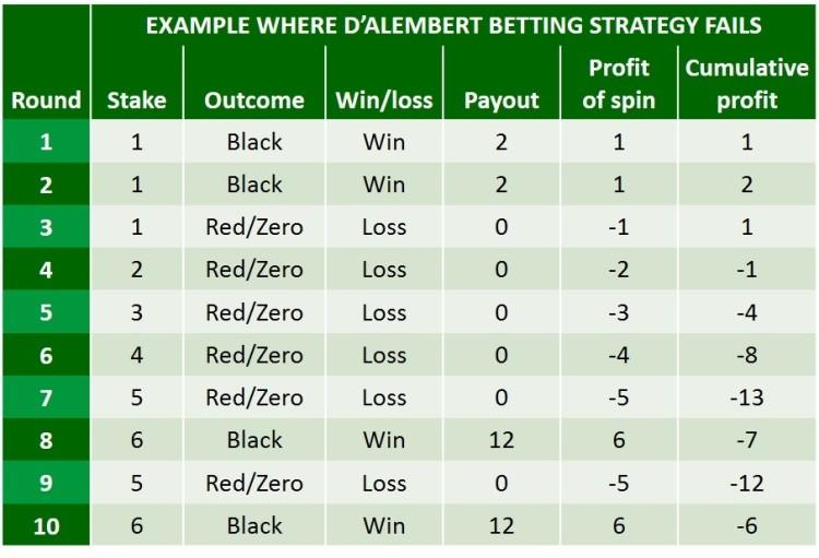 D alembert strategy fail