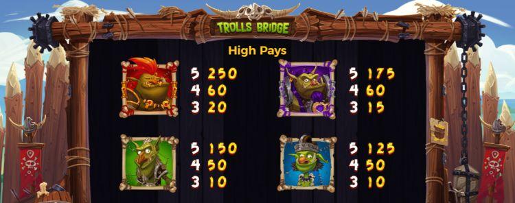 Trolls Bridge slot review Ygdrasil prijzen