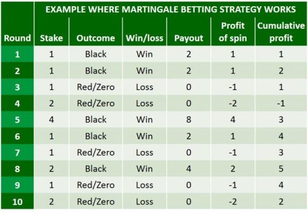 martingale roulette explained