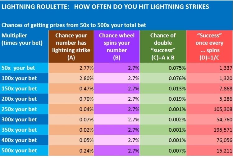 lightning roulette tips and strategies