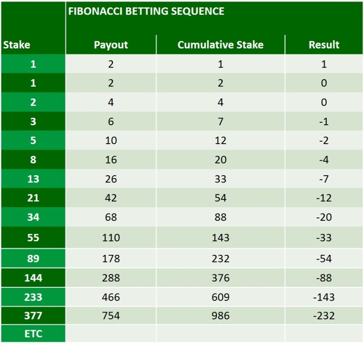 fibonacci-betting-sequence-explained