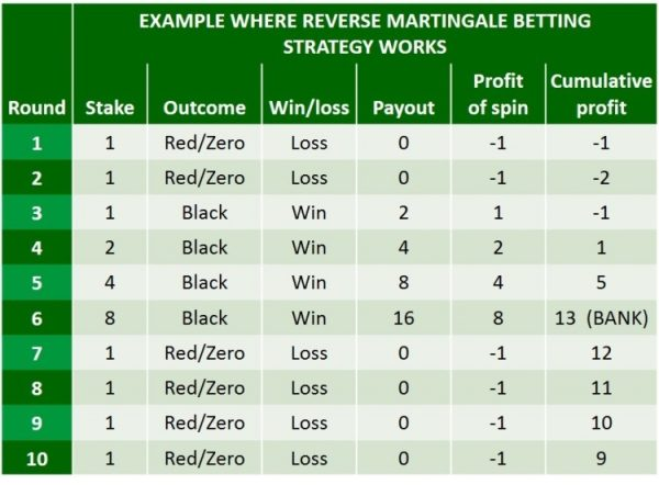 reverse martingale how does it work