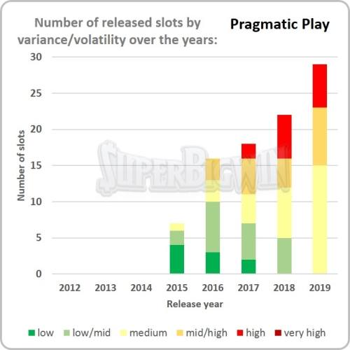 top 10 Most volatile pragmatic play slots