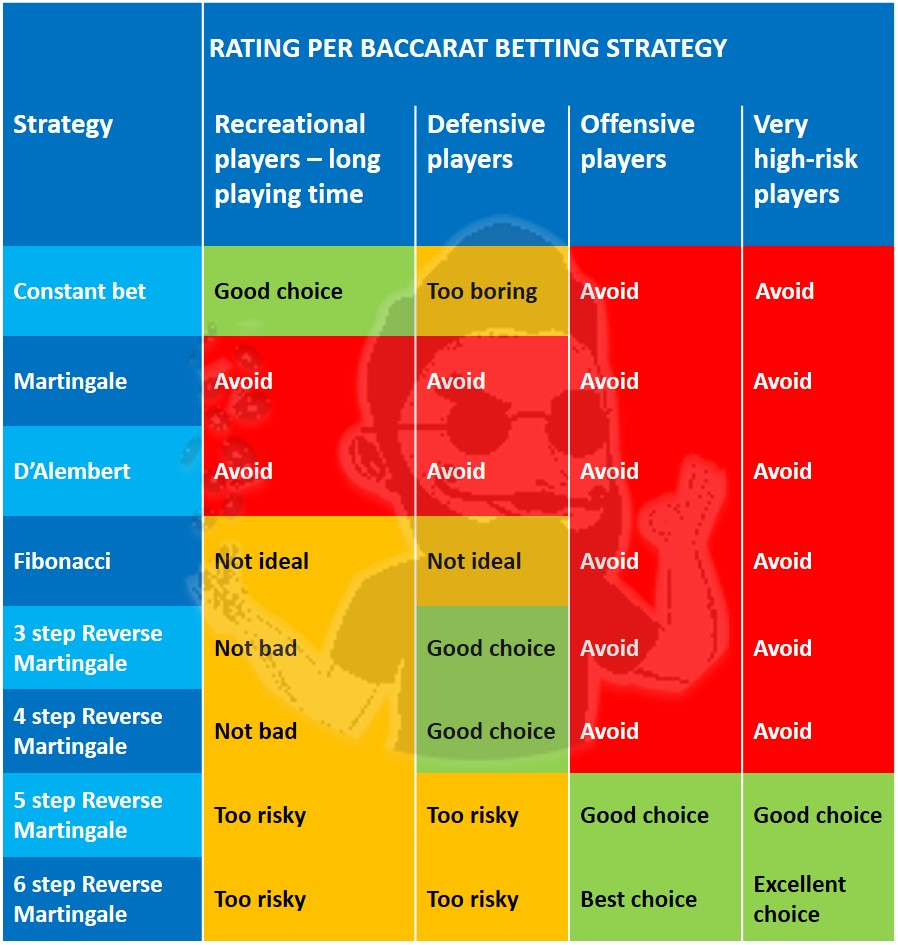 What Are The Best And Worst Baccarat Punto Banco Strategies